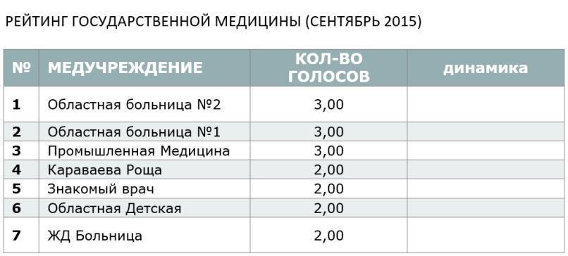 Рейтинг государственной медецины (сентябрь2015)