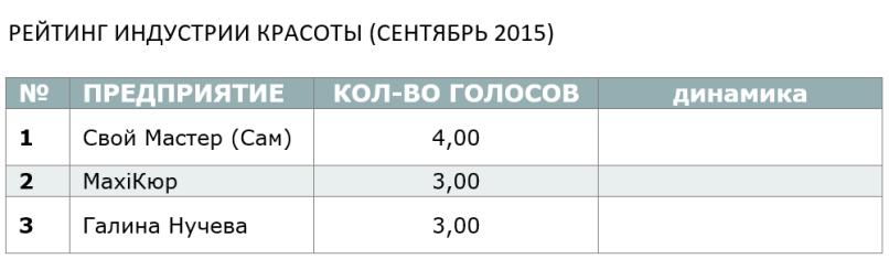 Рейтинг индустрии красоты (сентябрь2015)