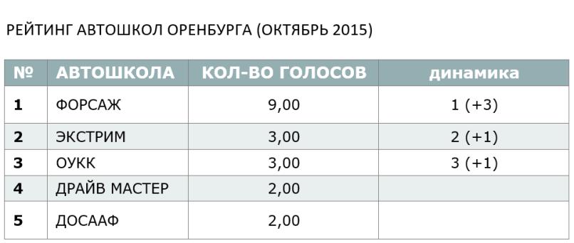 РЕЙТИНГ АВТОШКОЛ ОРЕНБУРГА (ОКТЯБРЬ 2015)