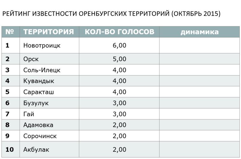 РЕЙТИНГ ИЗВЕСТНОСТИ ОРЕНБУРГСКИХ ТЕРРИТОРИЙ (ОКТЯБРЬ 2015)