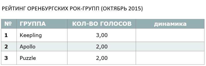 РЕЙТИНГ ОРЕНБУРГСКИХ РОК-ГРУПП (ОКТЯБРЬ 2015)