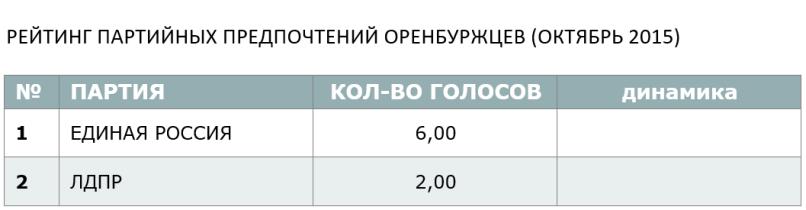 РЕЙТИНГ ПАРТИЙНЫХ ПРЕДПОЧТЕНИЙ ОРЕНБУРЖЦЕВ (ОКТЯБРЬ 2015)