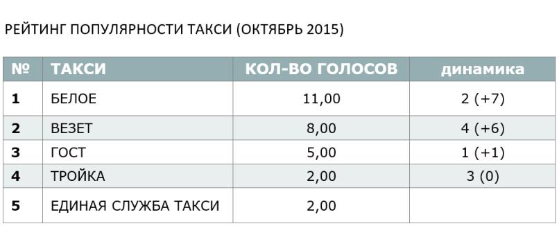 ОКТЯБРЬСКИЙ РЕЙТИНГ ПОПУЛЯРНОСТИ ТАКСИ - 2015
