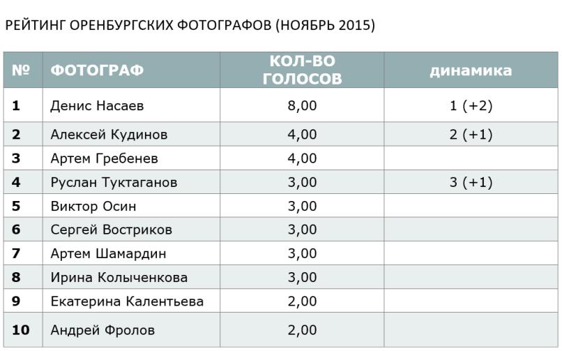 РЕЙТИНГ ОРЕНБУРГСКИХ ФОТОГРАФОВ (НОЯБРЬ 2015)