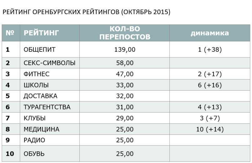 РЕЙТИНГ ОРЕНБУРГСКИХ РЕЙТИНГОВ (ОКТЯБРЬ 2015)