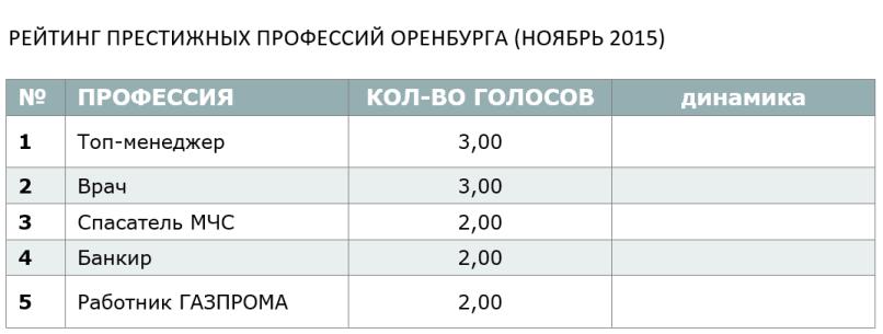 РЕЙТИНГ ПРЕСТИЖНЫХ ПРОФЕССИЙ ОРЕНБУРГА (НОЯБРЬ 2015)