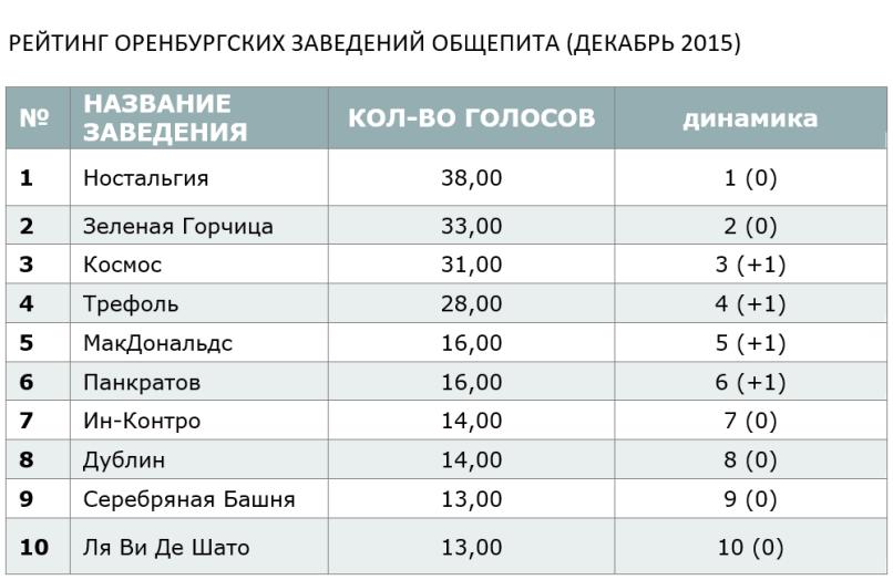 РЕЙТИНГ ОРЕНБУРГСКИХ ЗАВЕДЕНИЙ ОБЩЕПИТА (ДЕКАБРЬ 2015)