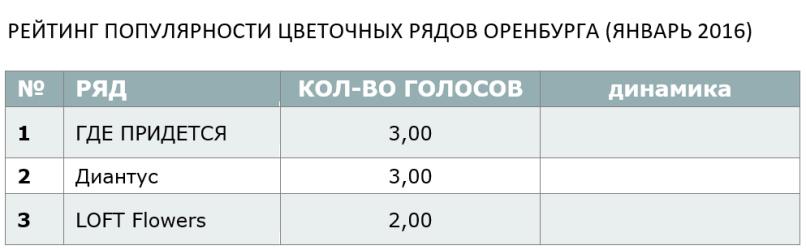 РЕЙТИНГ ПОПУЛЯРНОСТИ ЦВЕТОЧНЫХ РЯДОВ ОРЕНБУРГА (ЯНВАРЬ 2016)