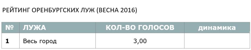 РЕЙТИНГ ОРЕНБУРГСКИХ ЛУЖ (ВЕСНА 2016)