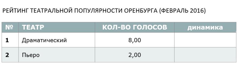 РЕЙТИНГ ТЕАТРАЛЬНОЙ ПОПУЛЯРНОСТИ ОРЕНБУРГА (ФЕВРАЛЬ 2016)