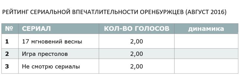 РЕЙТИНГ СЕРИАЛЬНОЙ ВПЕЧАТЛИТЕЛЬНОСТИ ОРЕНБУРЖЦЕВ (АВГУСТ 2016)