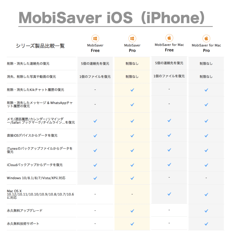 MobiSaver(iPhone)版の画像