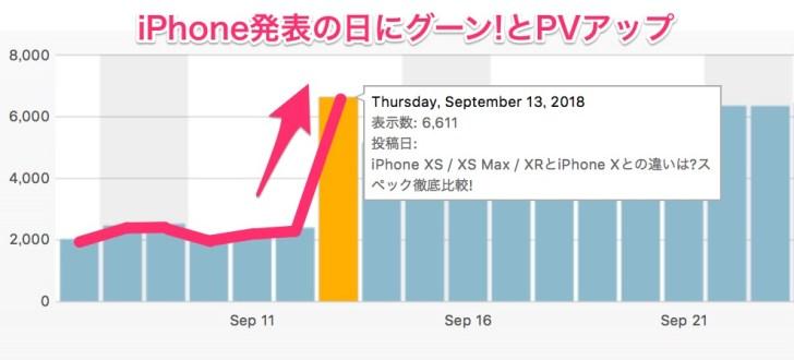 ブログ PV 表 画像