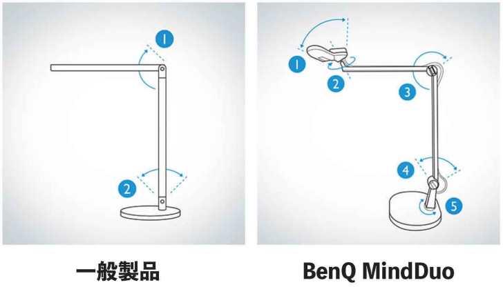 Range-of-movement