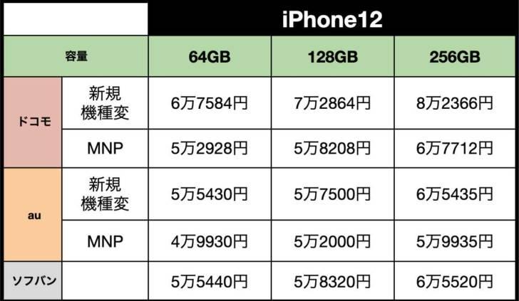 iPhone12-futanngaku