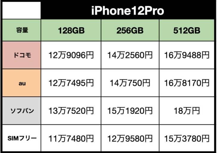 iPhone12Pro-hikaku