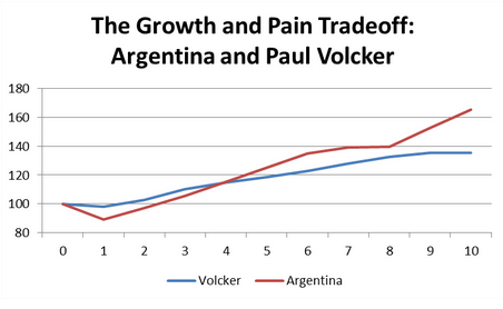 The Growth and Pain Tradeoff: Argentina and Paul Volcker