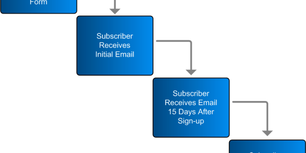 email marketing, email autoresponder, email drip campaign