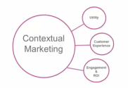 "Image shows how Contextual Marketing is enabled via social media and ""lives"" at the intersection of how we define ourselves (profiles), and what we do online (behaviors) allowing advertisers to place highly targeted ads in front of people who are very likely to be interested."