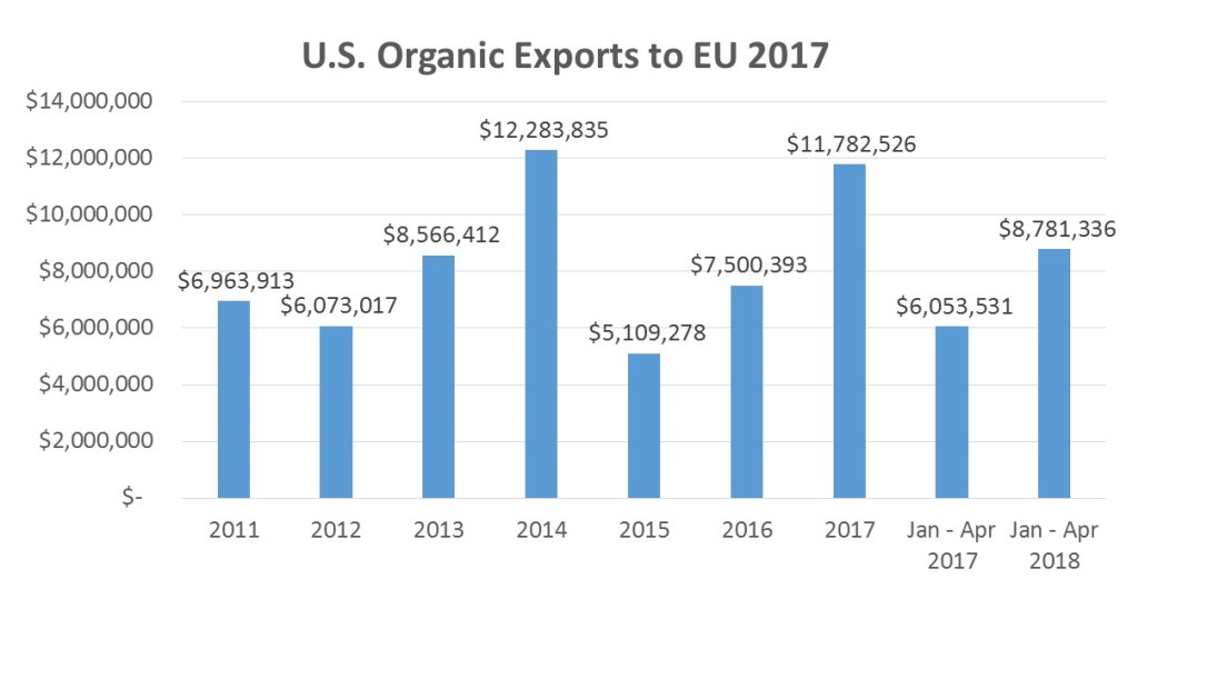 US Organic Exports to the EU 2017_slide24 copy