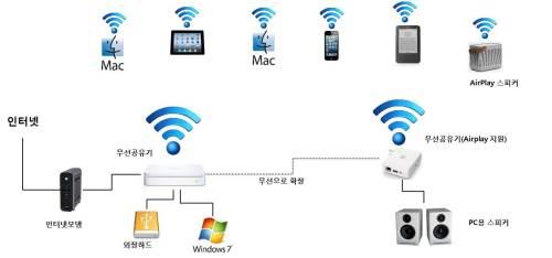 내 홈/오피스 무선네트워크 환경
