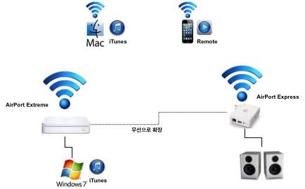Wireless 세상에서 음악 즐기기: 홈 공유 활용법