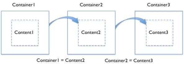 모든 컨테이너는 맥락에 따라 콘텐츠가 될 수 있으며 콘텐츠를 전달하는 역할에 국한되지 않는다.