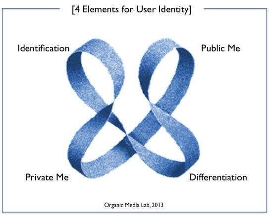 오가닉 미디어에서는 4개 요소가 공존하며 상호작용한다. 사용자 정체성에 필수적인 요소이며 연결 관계에 있다.
