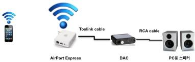 Airport Express와 (Active) Speaker 사이에 DAC를 연결하여 음질을 높일 수 있다