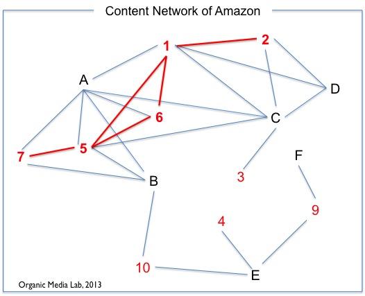 사용자의 구매 행위를 기반으로 아마존의 콘텐츠 네트워크를 추출할 수 있으며 사용자의 컨텍스트에 따라 콘텐츠간의 연결관계는 유연하게 변화할 수 있다.