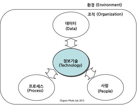 정보시스템의 구성요소: 정보시스템구축은 정보기술을 이용하여 기업의 데이터, 프로세스, 사람 등 조직 전반의 변화를 가져오는 것이다