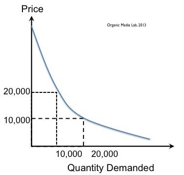 개별화된 가격결정 (Personalized Pricing): 사람마다 다른 가격을 받는 것이 수익을 최대화하는 방법이다