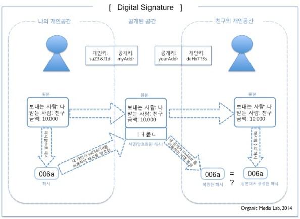 디지털 서명은 보낸 사람이 작성한 문서가 맞는지 확인하는데 사용된다