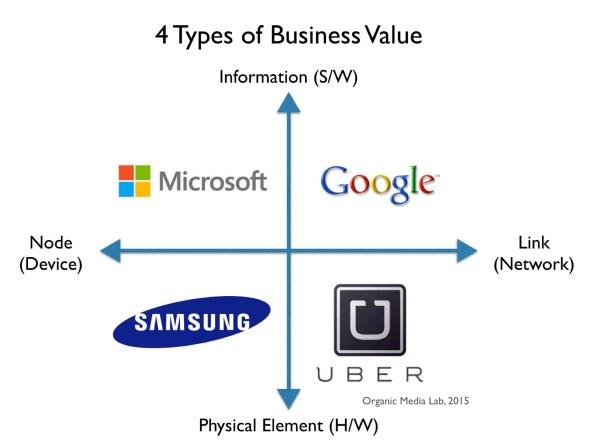 비즈니스의 가치를 물질-정보의 축과 노드-링크의 축으로 크게 4가지 유형으로 나눠볼 수 있다.