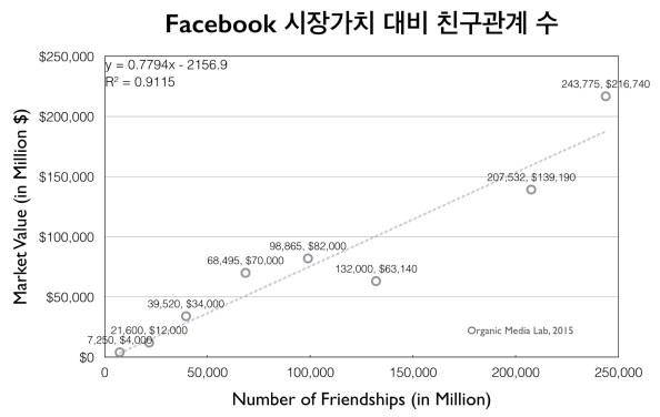 페이스북의 시장가치와 친구관계 수(=사용자 수x평균친구 수/2)의 관계를 나타낸 그래프. 친구관계 수에 비례하여 시장가치가 증가함을 볼수 있다. (사용자의 평균 친구수는http://www.quora.com/How-many-friends-does-a-Facebook-user-have-on-average-and-what-is-the-distribution-of-friends-numbers, http://www.pewresearch.org/fact-tank/2014/02/03/6-new-facts-about-facebook/, http://www.huffingtonpost.com/2011/11/19/the-average-facebook-user_n_1102902.html 등을 참조하여 수집하였다)
