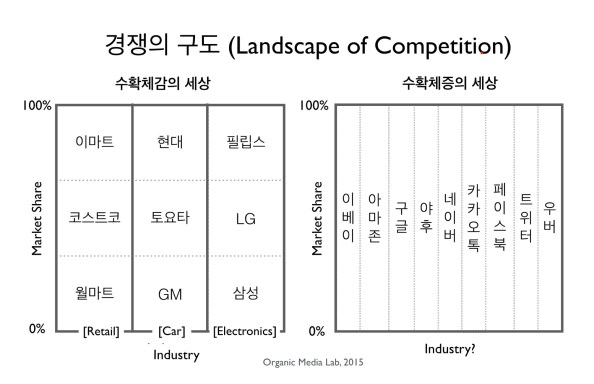 LandscapeOfCompetition