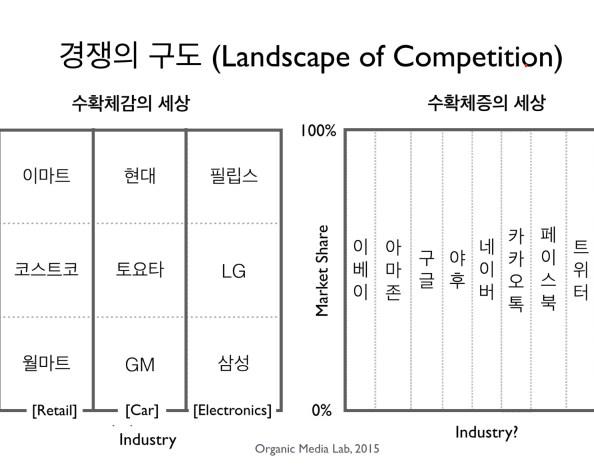 네트워크 세상의 경쟁, 수확체증, 승자독식: 디지털 세상에는 0과 1만 존재한다 (Competition in Network Business)