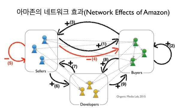 아마존의 네트워크는 판매자, 구매자, 개발자로 이루어져 있다. 이들 간의 네트워크 효과를 화살표로 나타냈어다. 긍정적 효과는 +, 부정적 효과는 -로 표시하였고, (1)-(9)의 번호는 본문의 설명을 돕기위해 표시하였다.