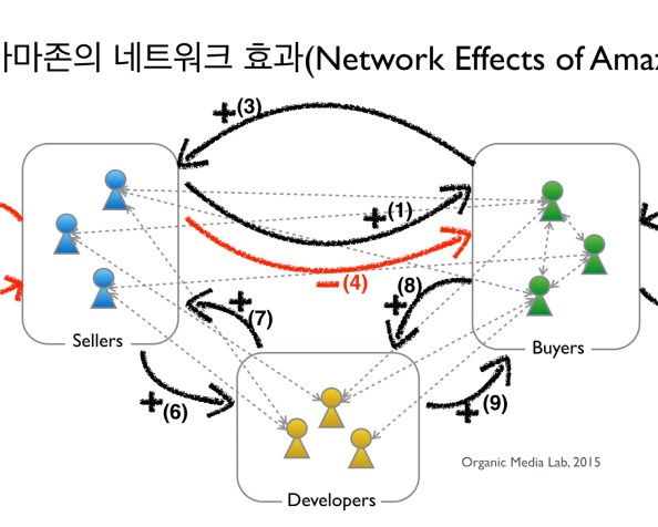 아마존의 네트워크 효과: 아마존은 어떻게 악순환을 끊고 선순환을 극대화시켰는가? (Network Effects of Amazon)