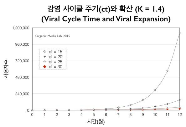 바이럴 감염 주기를 줄이면 확산의 속도가 급격히 빨라진다(초기 가입자 수 = 100명, 고객 유지율 = 1.0, K = 1.4 가정)