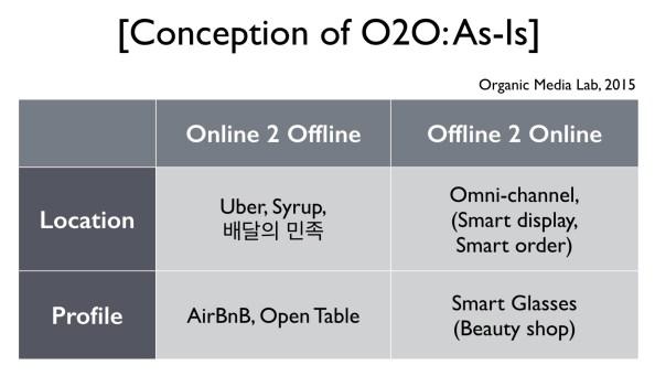 O2O에 대한 현재 시장의 이해는 온라인 공간, 오프라인 공간을 연결하는 비즈니스 관점에 국한되어 있다.