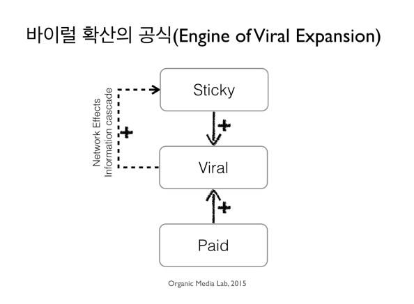 EngineOfViralExpansion