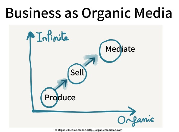 Business-as-OrganicMedia
