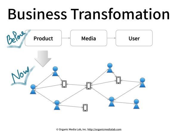 Business-Transformation