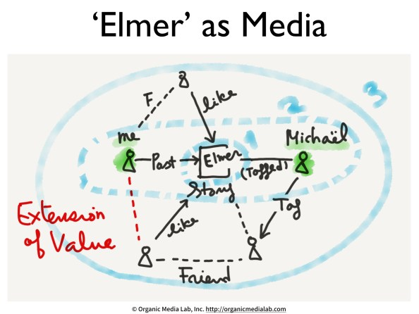 Elmer-as-media