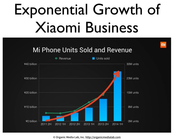 ExponentialGrowth-of-Xiaomi
