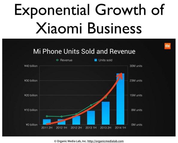 샤오미와 비즈니스의 사회적 진화 (Xiaomi: Social Evolution of Business)