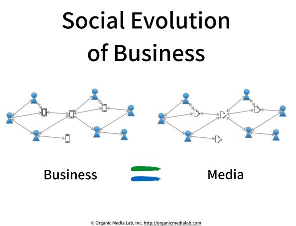 Social-Evolution-of-Business