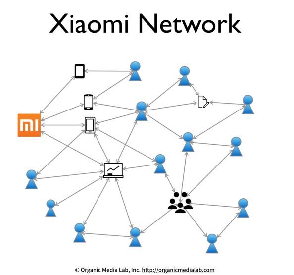 Xiaomi-Network
