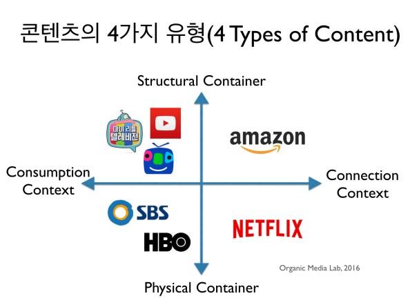 컨테이너(물리적-구조적 컨테이너)의 축과 컨텍스트(소비-연결의 컨텍스트)의 축을 중심으로 콘텐츠를 크게 4가지 유형으로 나눌 수 있다.